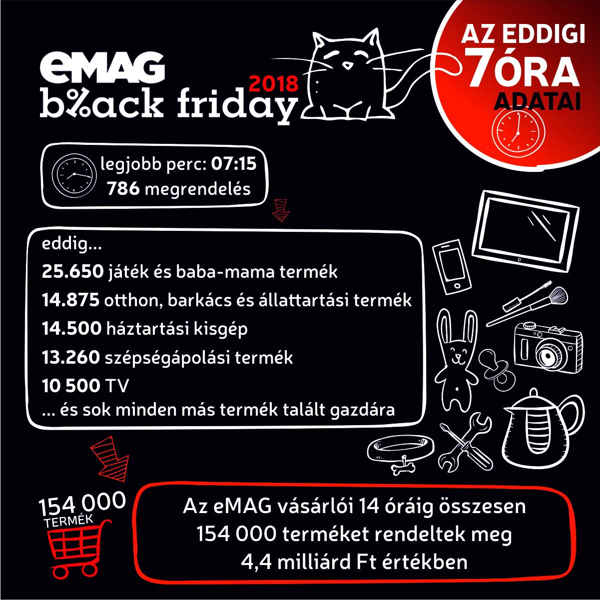 IT-Extreme - eMAG Black Friday  7 óra telt el indulás óta 1c4dee5706